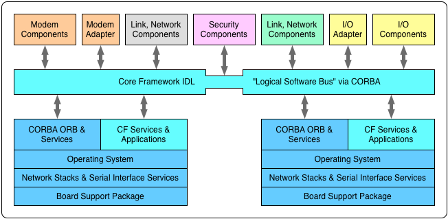 Software Communications Architecture (SCA) logical architecture